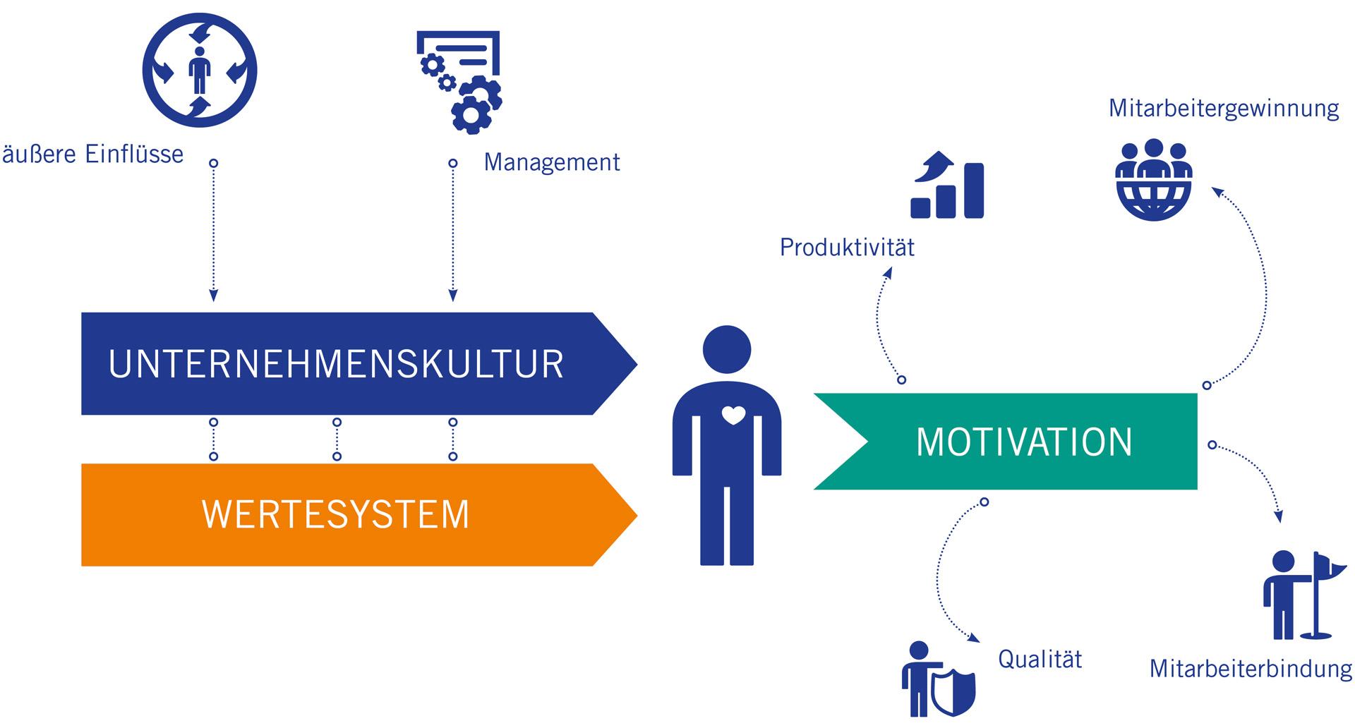 Pöyry Grafik Mitarbeiterbildung